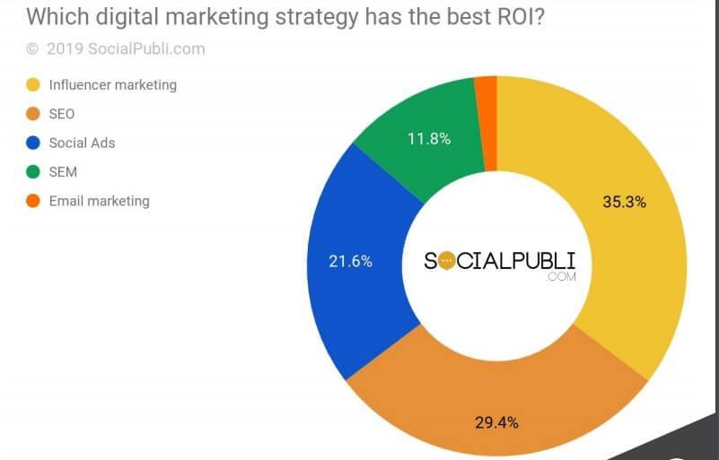 influencer marketing ROI Influencer Activation