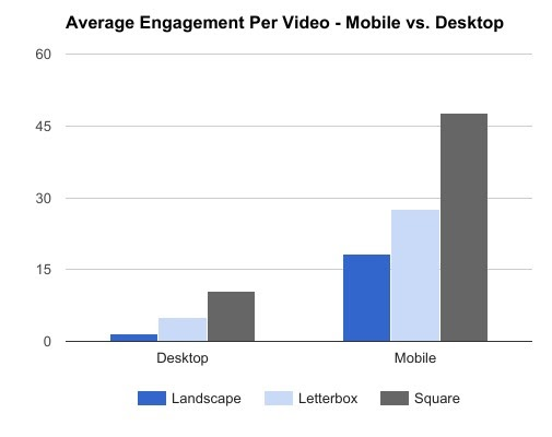 square videos engagement and views Instagram image size