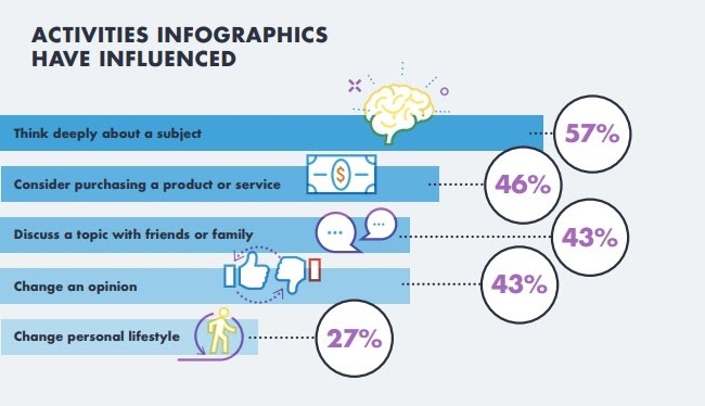 survey by Infographic World Visual Marketing Facts