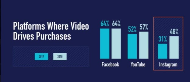 video drives purchase stats Visual Marketing Facts
