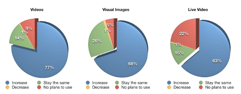 visual images, videos and live videos stats Visual Marketing Facts