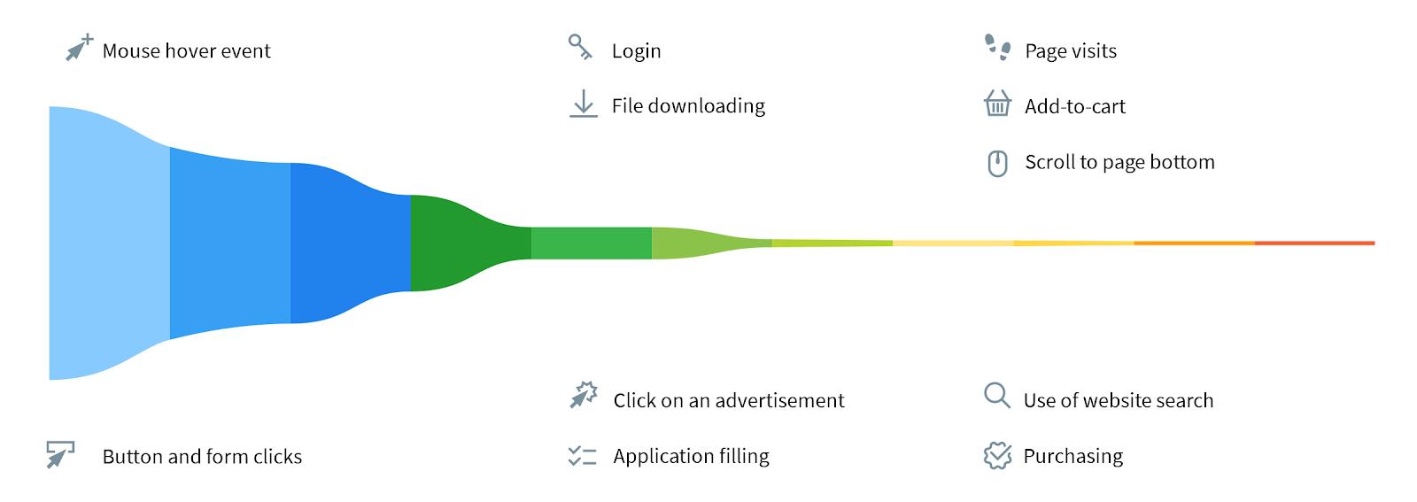 Build Powerful Conversion Funnels Finteza Review