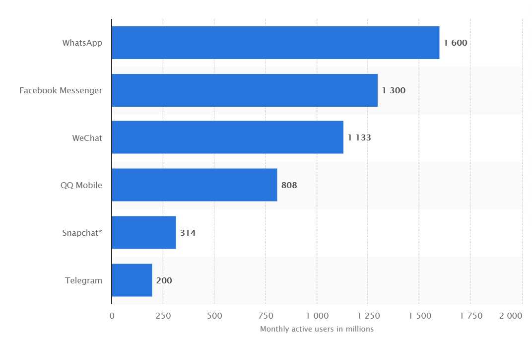 WhatsApp stats Conversational AI Platforms