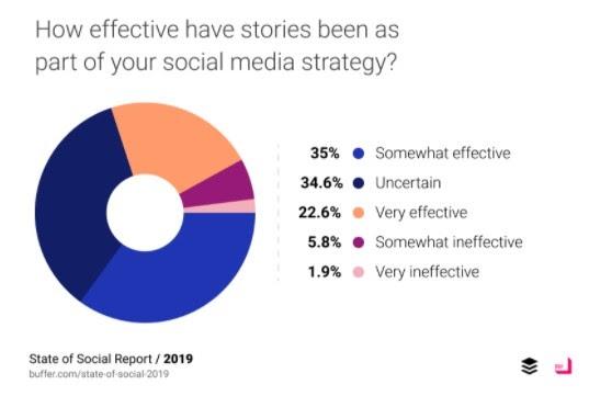 Instagram Stories and videos Instagram growth