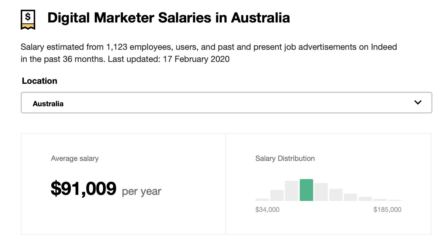 digital marketing salary in Australia.