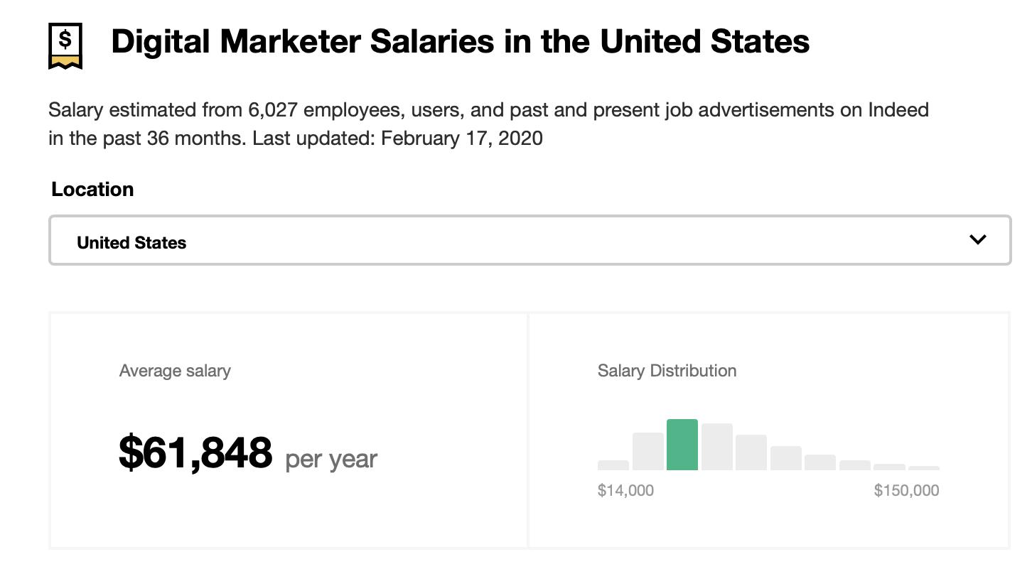 digital marketing salary in USA