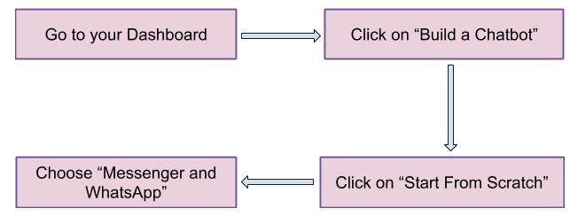 Create Your Own WhatsApp or Messenger Bot Landbot review