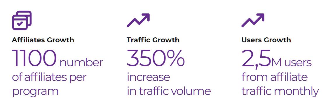 Traffic every month Affiliate Partner Program
