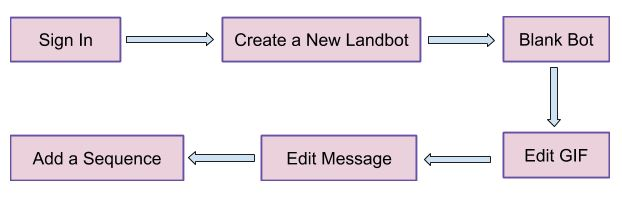 creating a chatbot from scratch with Landbot LandBot Review