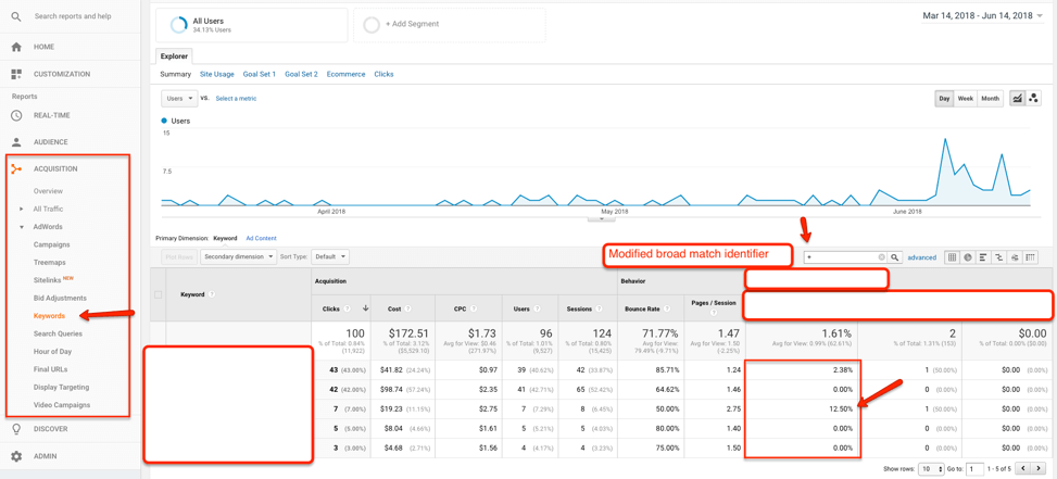 Ladderio Keyword Research for Small Businesses