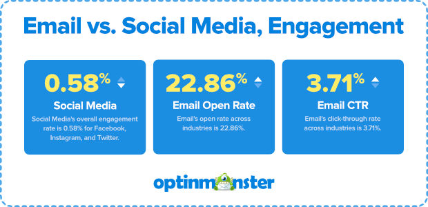 OptinMonster engagement stats