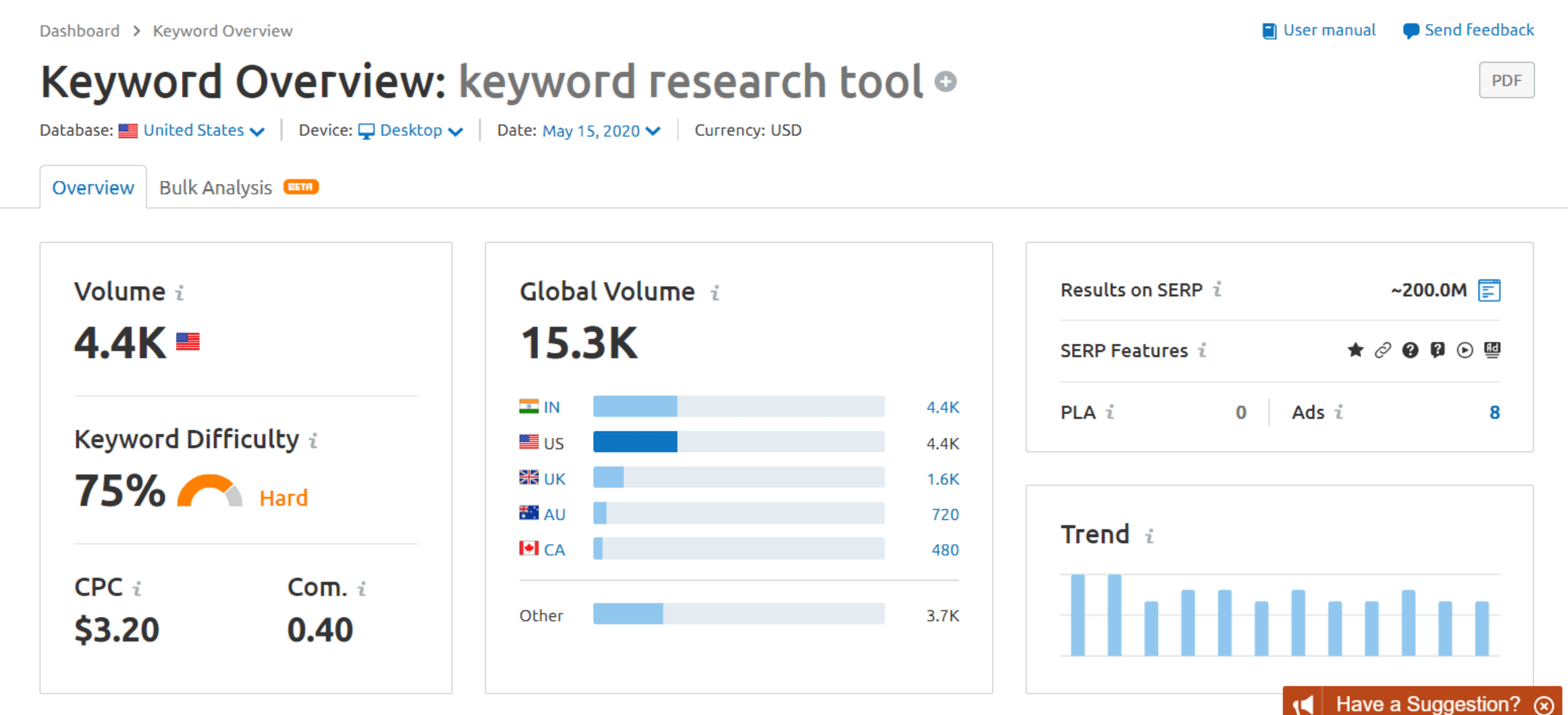 SEMrush Tools show search volume, keyword ranking difficulty, cost per click (CPC), global volume, and search trends