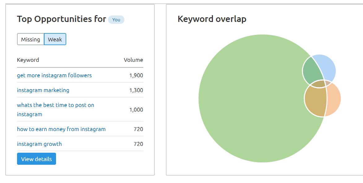 SEMrush keyword opportunities