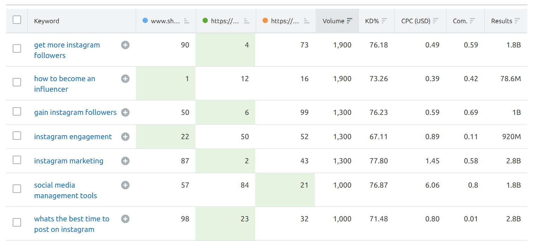 SEMrush keyword performance metrics