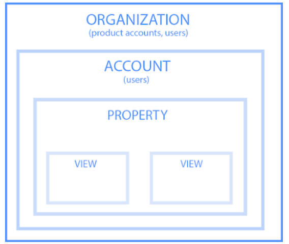 organization account property view relationship