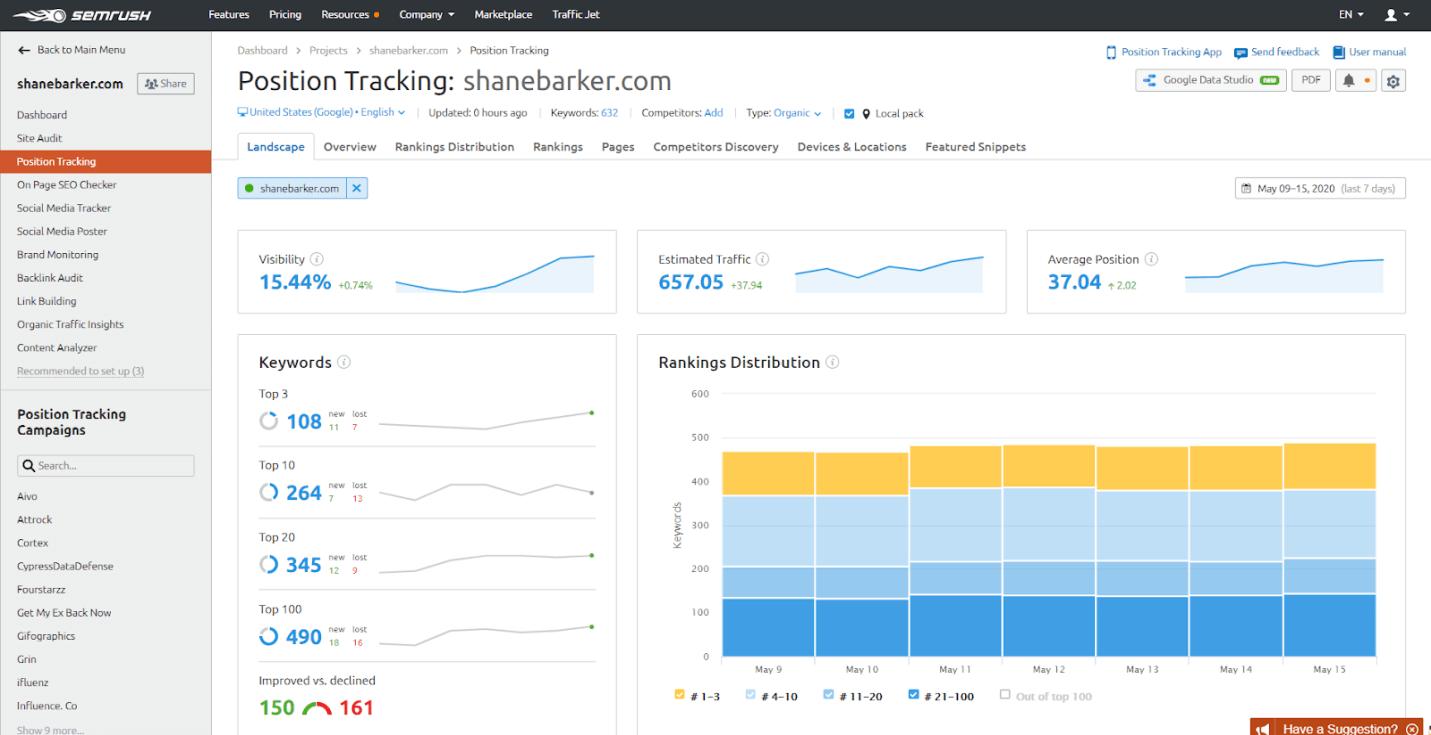 SEMrush Rank Tracking