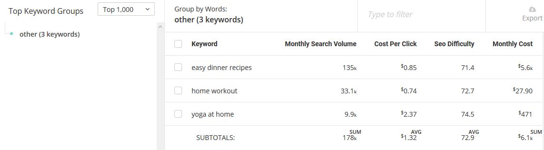 SpyFu Keyword Grouping Tool