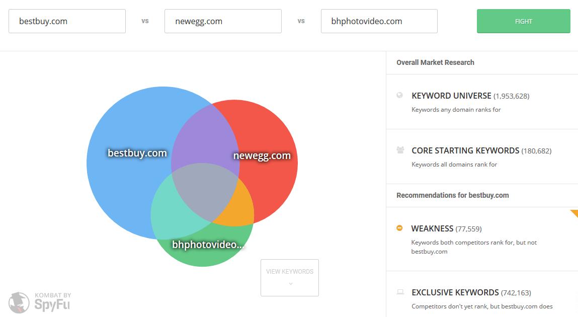 SpyFu Shared Organic Keywords