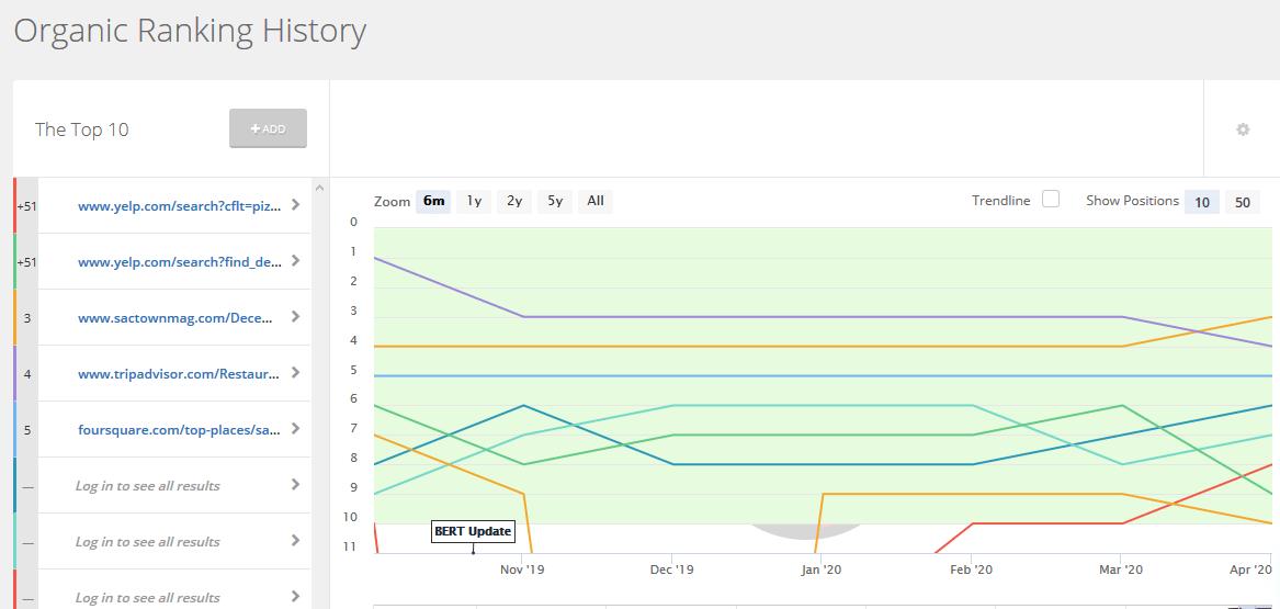 SpyFu organic ranking history