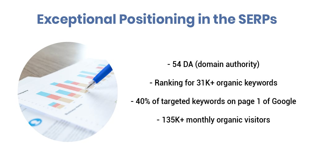 expectional positioning in SERPs