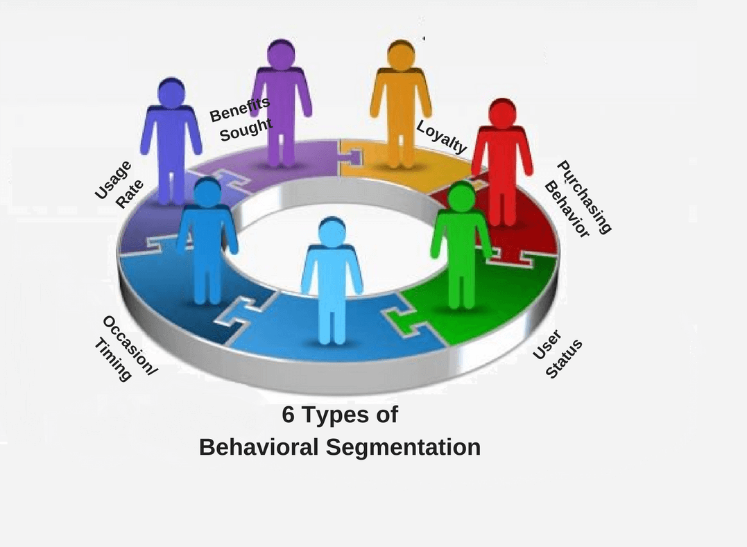 Behavior Information