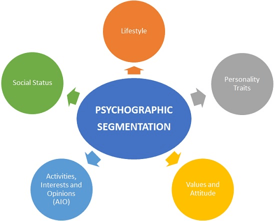 Psychographic Information
