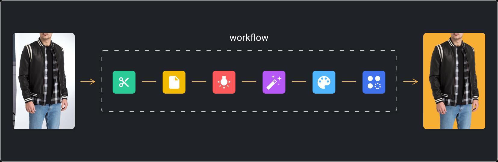 Define Your Workflow
