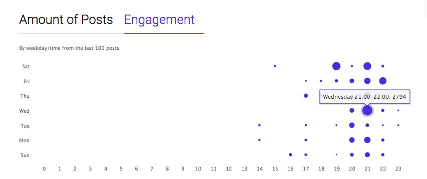 Ingramer's Profile Analyzer