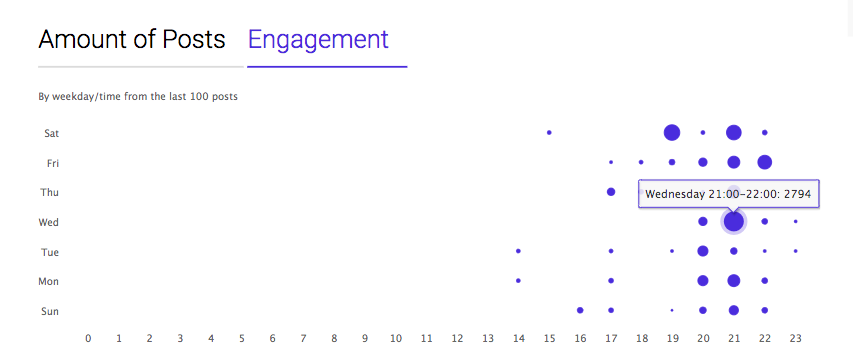 Analyseur de profil d'Ingramer
