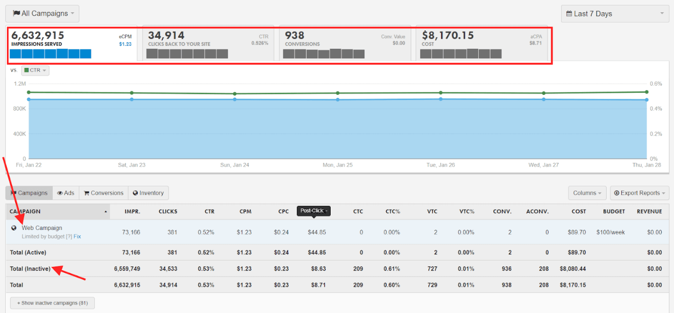 Perfect Audience Campaign Dashboard