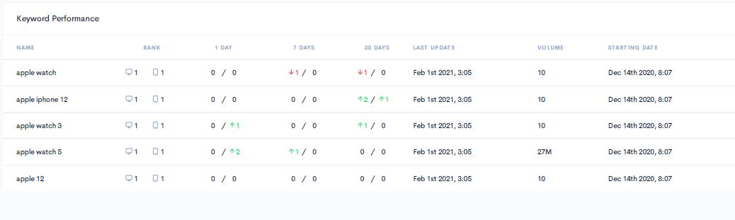 Zutrix keyword performance