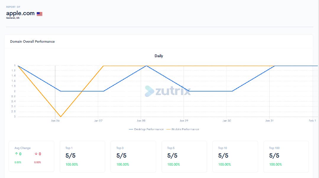 Zutrix sent via email
