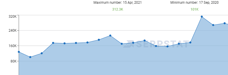 Site's traffic graph