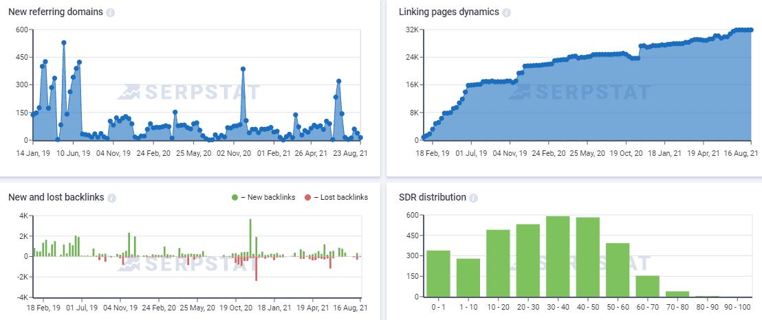 backlink analysis using Serpstat