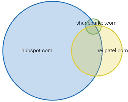 competitor analysis graph