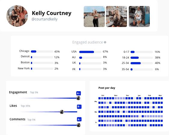 analyze the social data